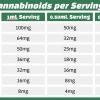 CBD Oil Serving Chart